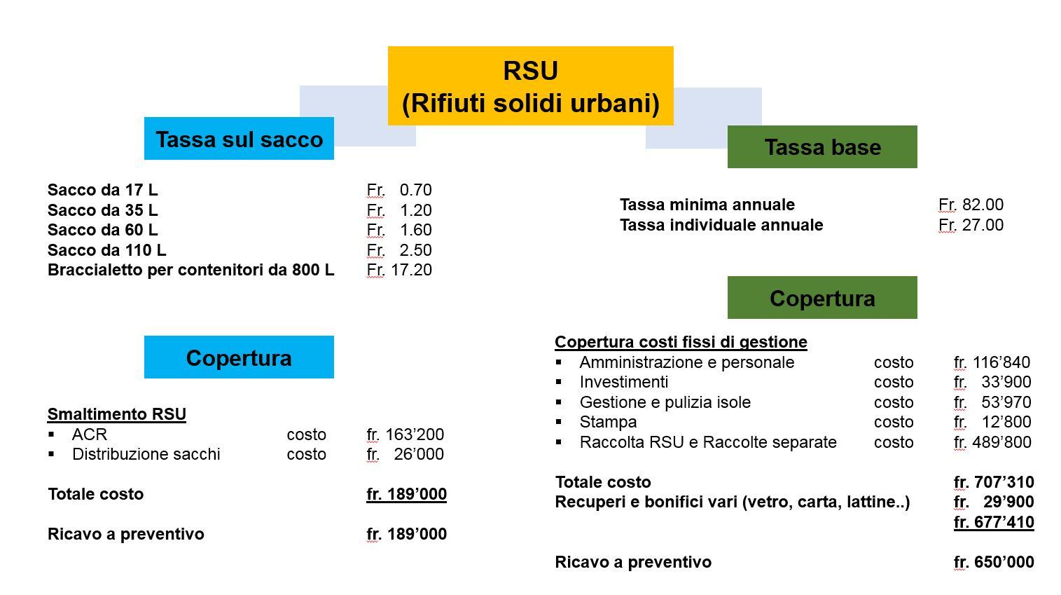 La tabella con le indicazioni dei costi che le due tasse rifiuti devono coprire.