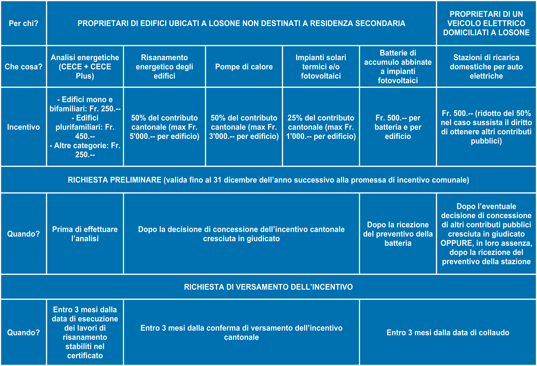 La tabella degli incentivi per l'efficienza energetica e le energie rinnovabili.